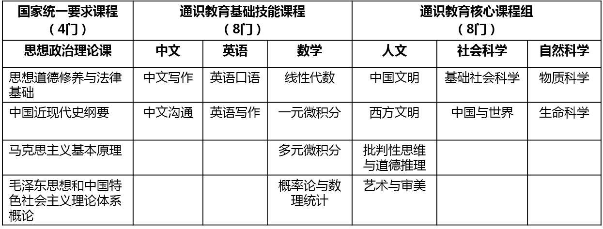 通识教育中文课表.jpg